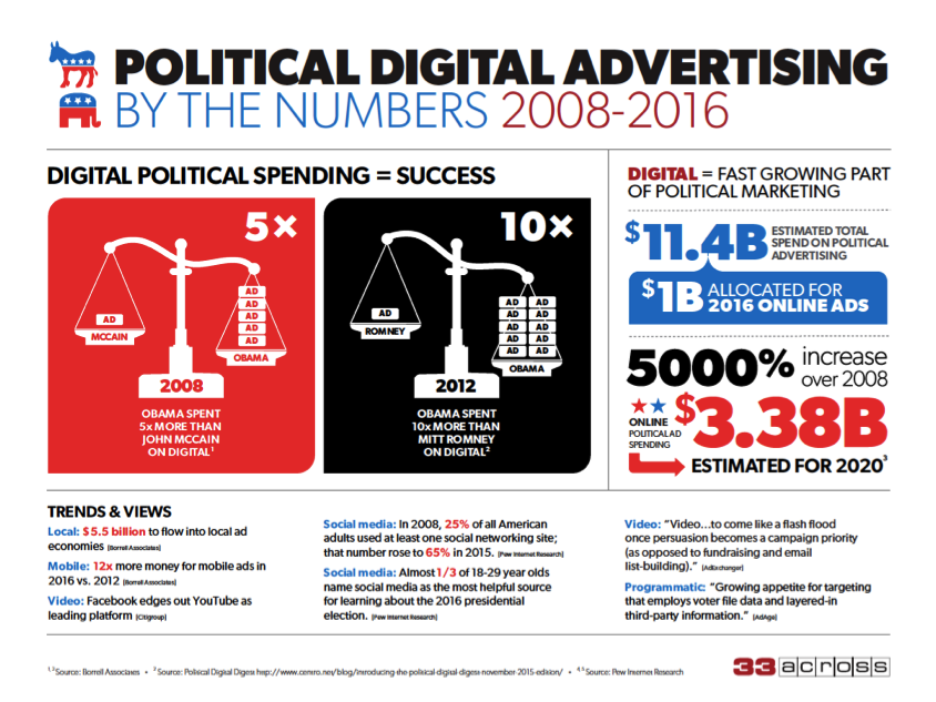 33across_political_advertising_infographic.png